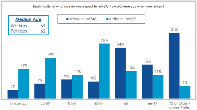 graph showing expected retirnement ages